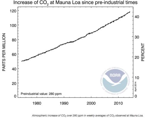 co2 emissions graph